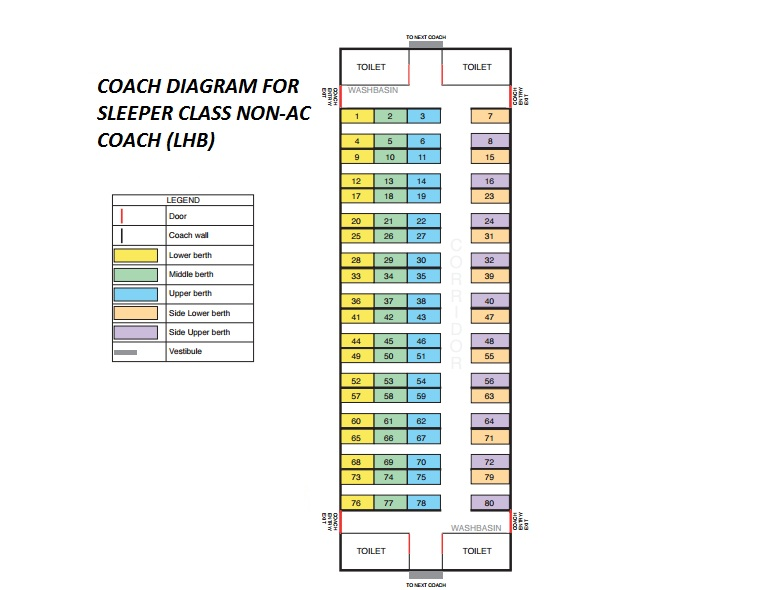 Train Berth Position/coach Layout for Sleeper Class [LHB]